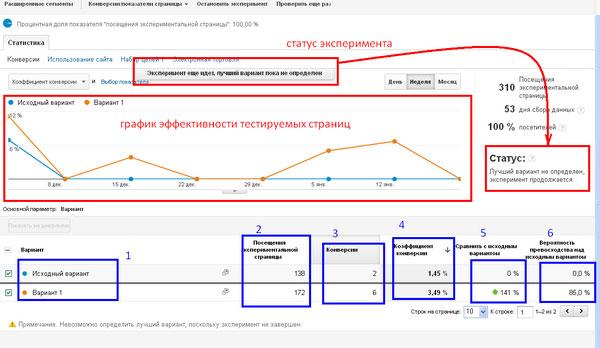 Мастер-класс для начинающих: Как повысить конверсию сайта с помощью А/В тестирования?