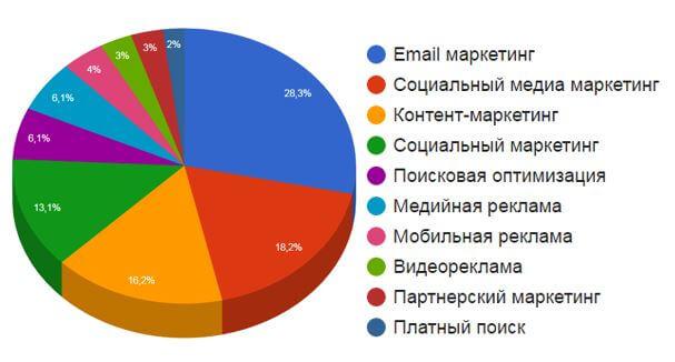 Оптимизируем email-рассылку в 2017: о чем говорят исследования